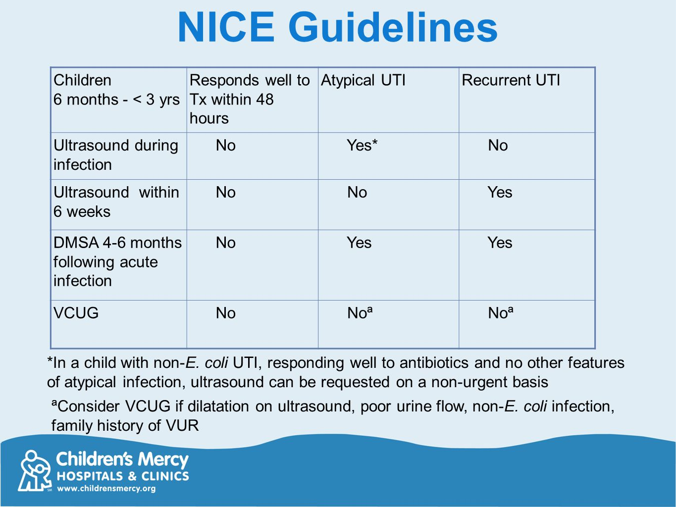 NICE Guidelines Children 6 months - < 3 yrs Responds well to Tx within 48 hours Atypical UTIRecurrent UTI Ultrasound during infection No Yes* No Ultra