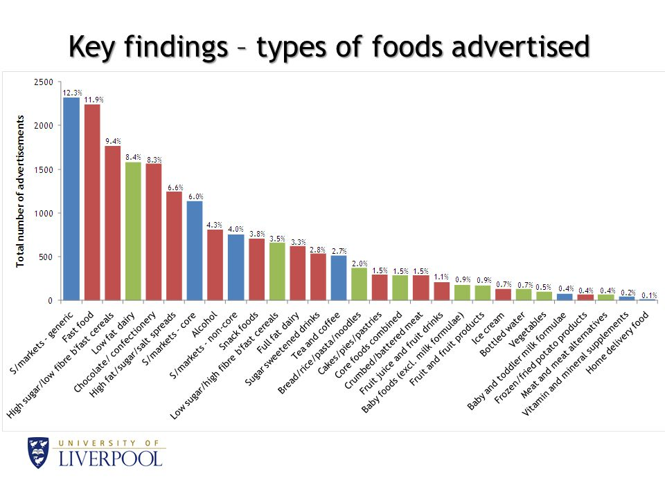 Key findings – types of foods advertised