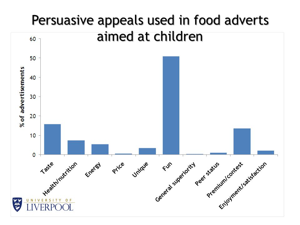 Persuasive appeals used in food adverts aimed at children