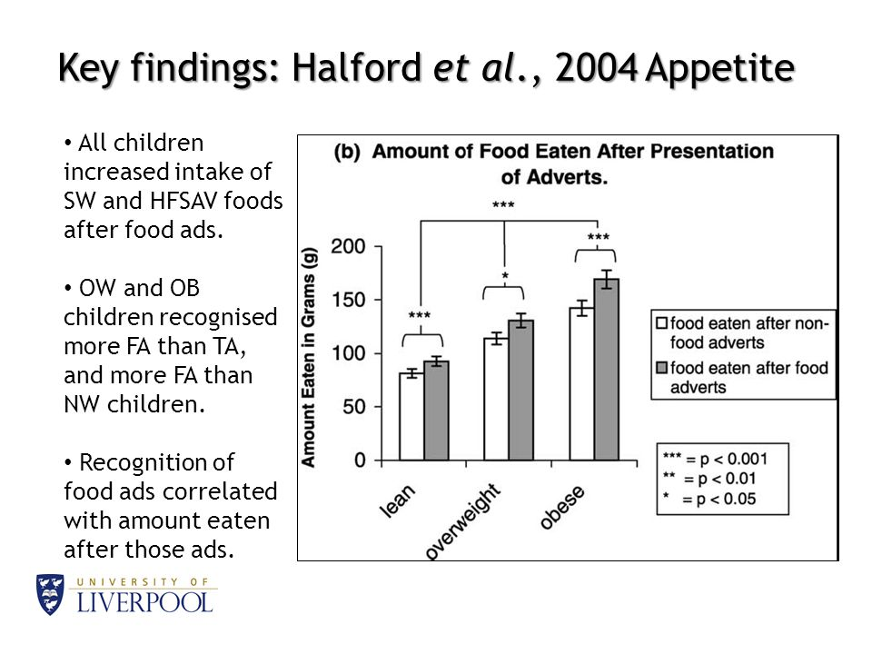 Key findings: Halford et al., 2004 Appetite All children increased intake of SW and HFSAV foods after food ads.