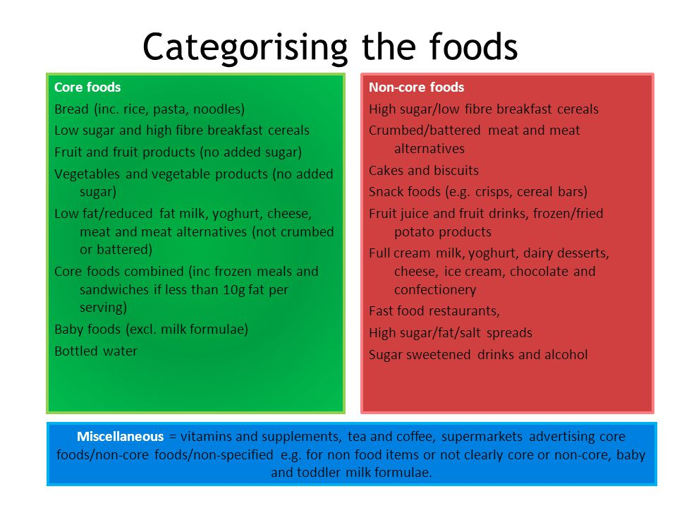 Categorising the foods Core foods Bread (inc.
