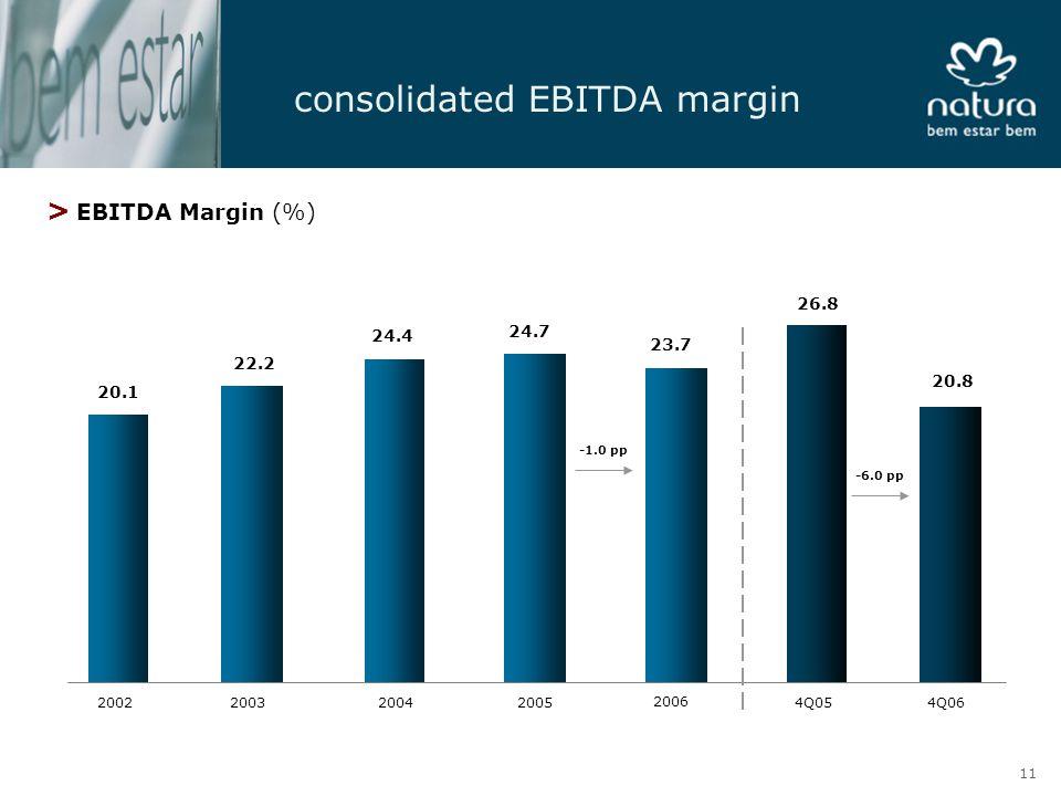 consolidated EBITDA margin 20.1 22.2 24.4 24.7 26.8 20.8 20022003200420054Q054Q06 > EBITDA Margin (%) -6.0 pp 23.7 2006 -1.0 pp 11
