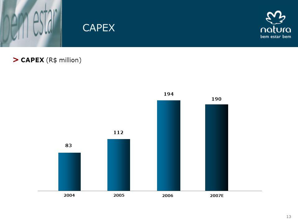 CAPEX > CAPEX (R$ million) 83 2004 112 2005 194 2006 190 2007E 13