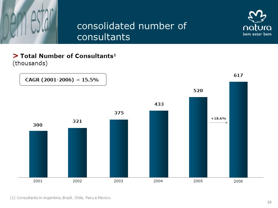 consolidated number of consultants > Total Number of Consultants 1 (thousands) CAGR (2001-2006) = 15.5% 300 321 375 433 520 20012002200320042005 +18.6% 617 2006 (1) Consultants in Argentina, Brazil, Chile, Peru e Mexico.