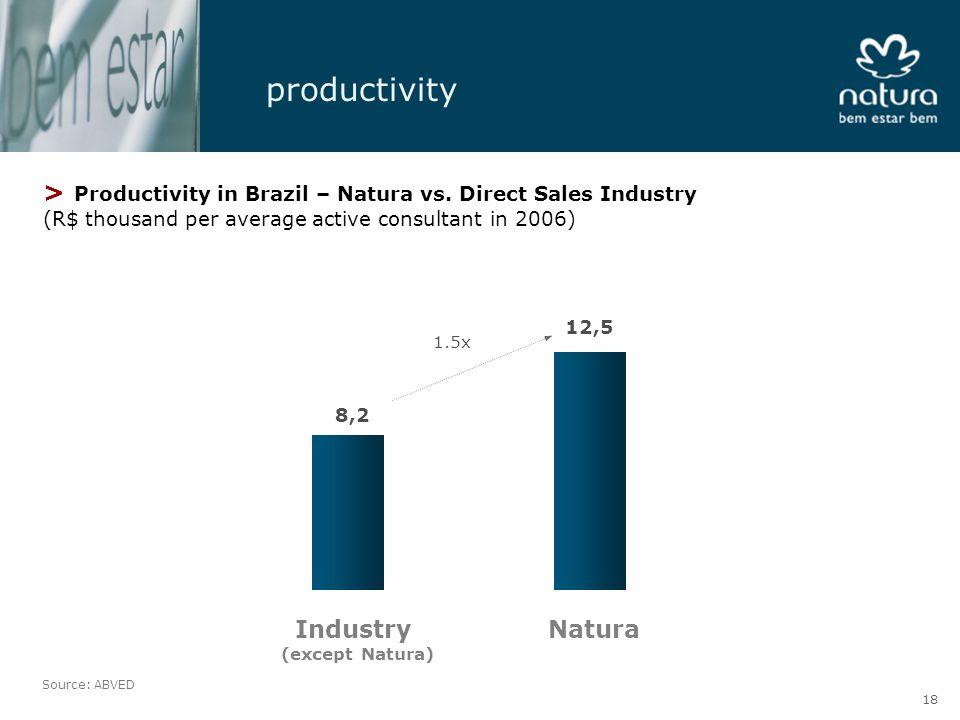 productivity > Productivity in Brazil – Natura vs.