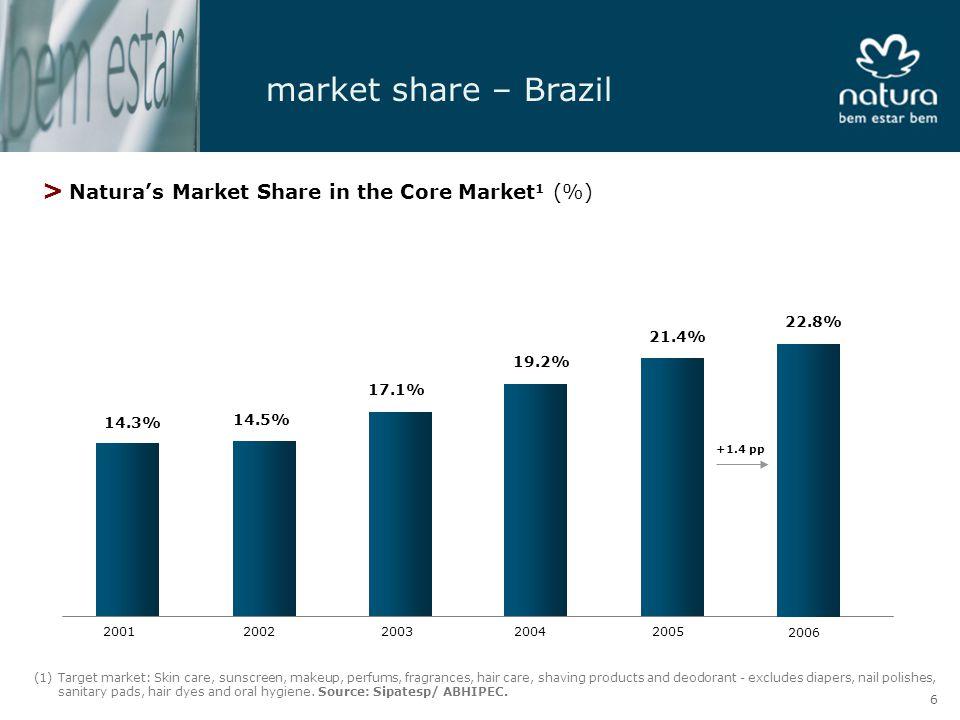 productivity CAGR (2001-2006) = 8.0% +1.9% > Productivity in Brazil (R$ thousand per average active consultant) 8.5 9.0 10.5 11.5 12.3 3.6 3.5 200120022003200420054Q054Q06 -1.8% 12.5 2006 17