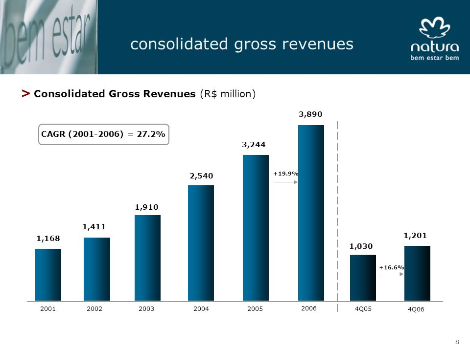 consolidated gross revenues > Consolidated Gross Revenues (R$ million) CAGR (2001-2006) = 27.2% 1,168 1,411 1,910 2001200220032004 2,540 3,244 2005 1,030 4Q05 1,201 4Q06 +16.6% 3,890 2006 +19.9% 8