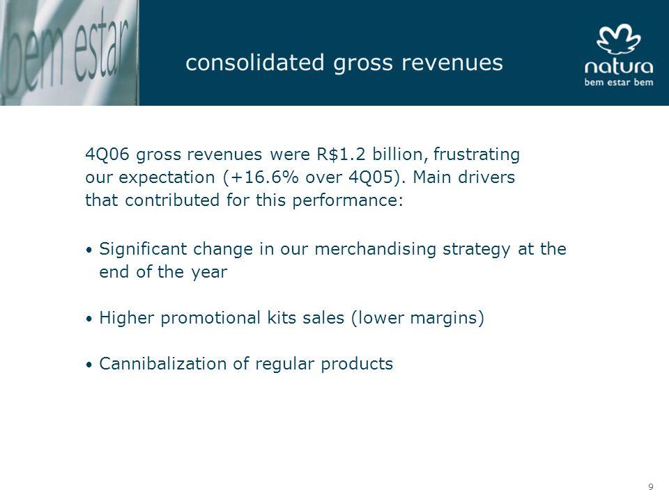 consolidated EBITDA > EBITDA (R$ million) CAGR (2001-2006) = 36.9% 136 199 296 432 564 195 178 2001*20022003200420054Q054Q06 -8.9% (*) Natura Empreendimentos.