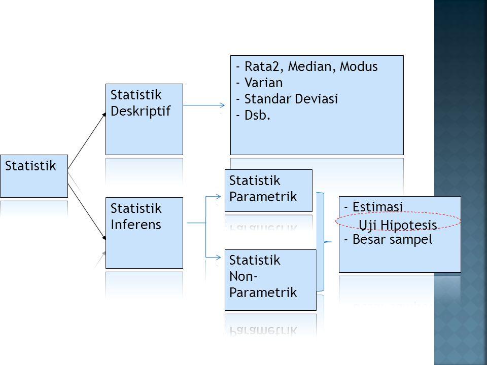 ≠ semua data berdistribusi normal  perlu uji statistik non-parametrik.