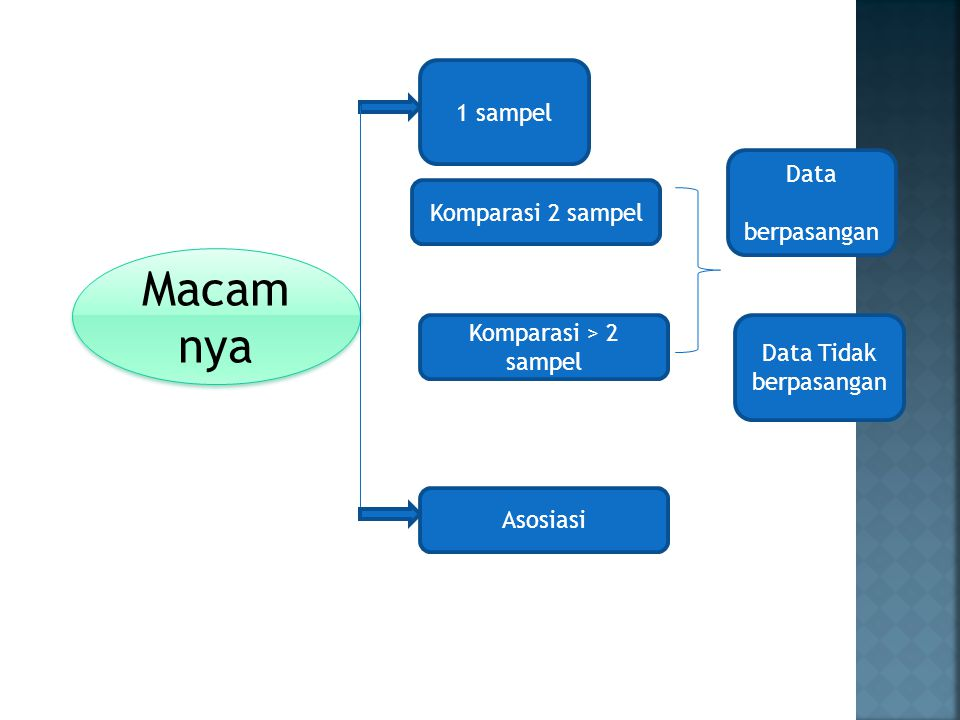 Macam nya Macam nya Data berpasangan Data Tidak berpasangan Komparasi 2 sampel Komparasi > 2 sampel Asosiasi 1 sampel