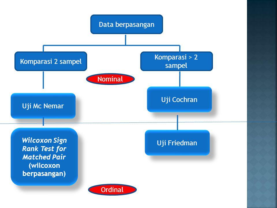 Data ≠ berpasangan Uji X 2 k sampel Komparasi 2 sampel Komparasi > 2 sampel Uji Fisher Exact Uji Kruskall Wallis Nominal Ordinal Uji Mann U Whitney Uji Run Wald Wolfowitz Uji K-S