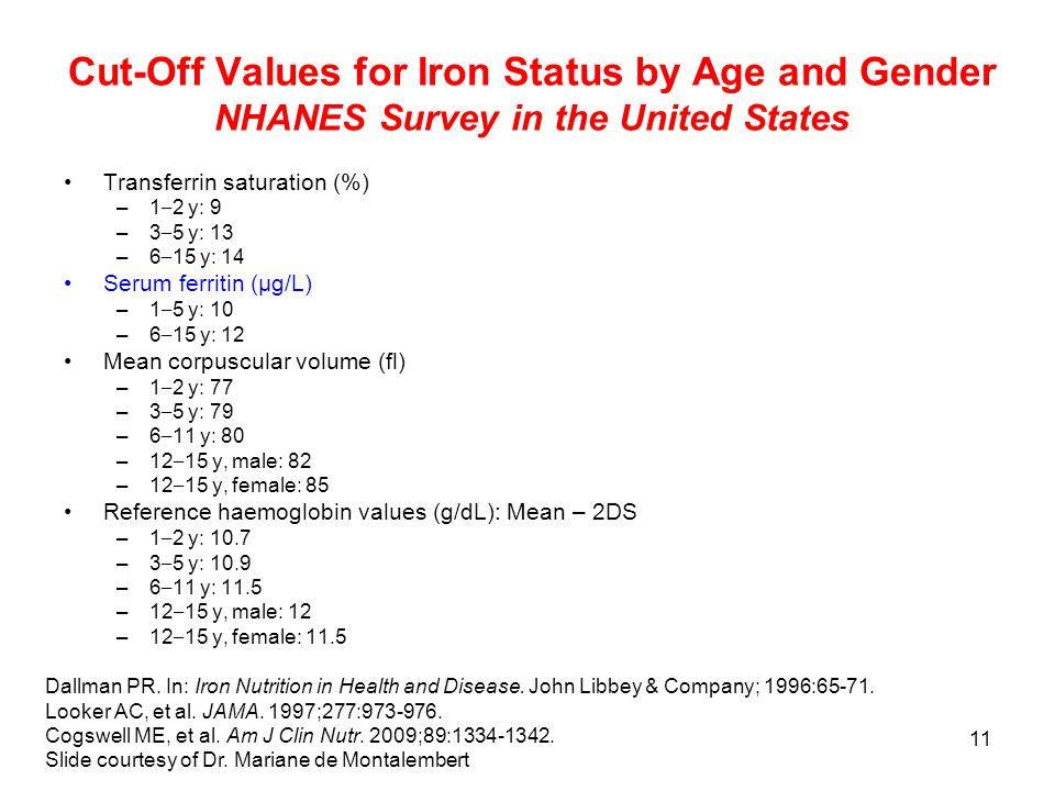 11 Cut-Off Values for Iron Status by Age and Gender NHANES Survey in the United States Transferrin saturation (%) –1 – 2 y: 9 –3 – 5 y: 13 –6 – 15 y: 14 Serum ferritin (μg/L) –1 – 5 y: 10 –6 – 15 y: 12 Mean corpuscular volume (fl) –1 – 2 y: 77 –3 – 5 y: 79 –6 – 11 y: 80 –12 – 15 y, male: 82 –12 – 15 y, female: 85 Reference haemoglobin values (g/dL): Mean – 2DS –1 – 2 y: 10.7 –3 – 5 y: 10.9 –6 – 11 y: 11.5 –12 – 15 y, male: 12 –12 – 15 y, female: 11.5 Dallman PR.