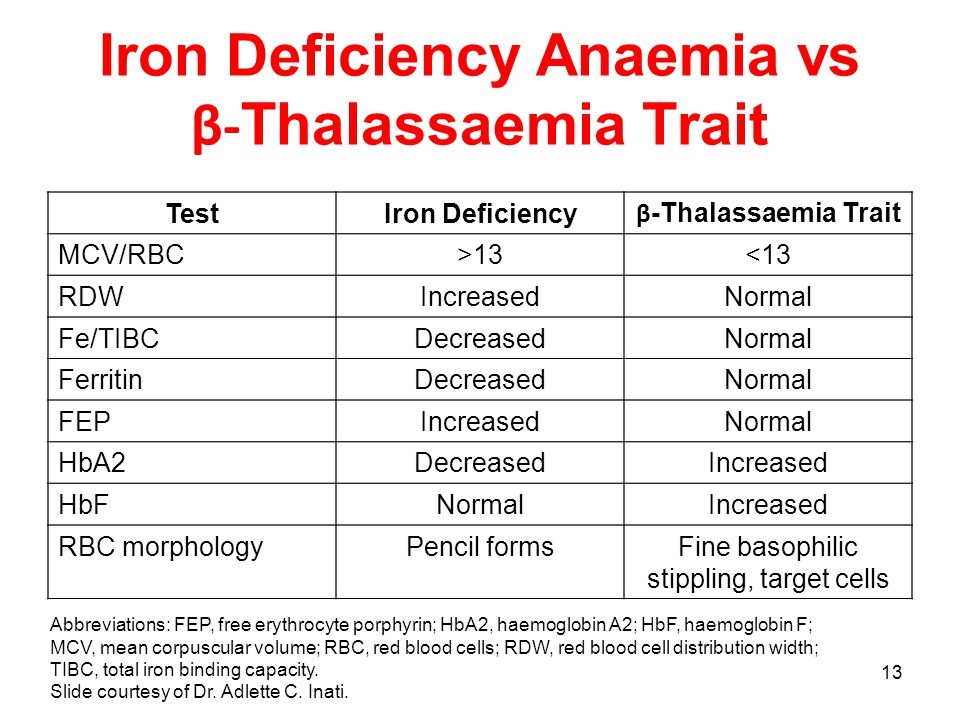 13 Iron Deficiency Anaemia vs β- Thalassaemia Trait Abbreviations: FEP, free erythrocyte porphyrin; HbA2, haemoglobin A2; HbF, haemoglobin F; MCV, mean corpuscular volume; RBC, red blood cells; RDW, red blood cell distribution width; TIBC, total iron binding capacity.