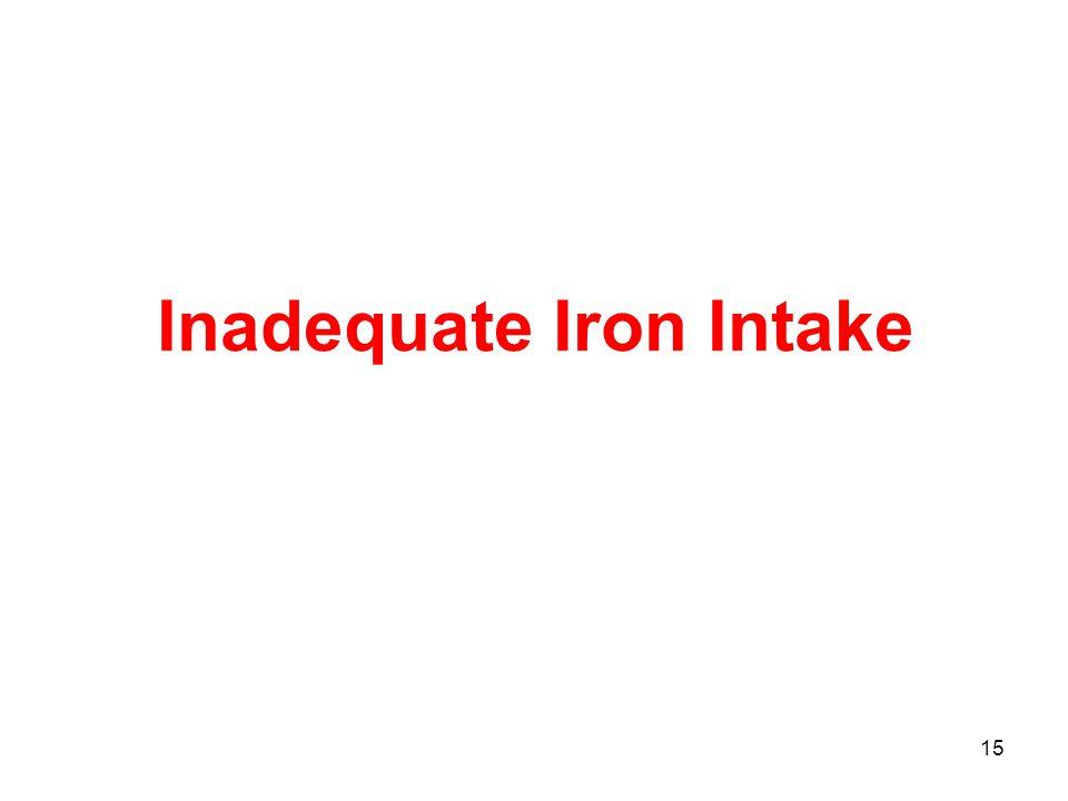 15 Inadequate Iron Intake