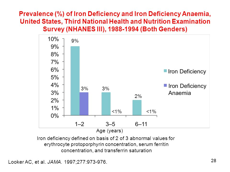 28 Prevalence (%) of Iron Deficiency and Iron Deficiency Anaemia, United States, Third National Health and Nutrition Examination Survey (NHANES III), 1988-1994 (Both Genders) Looker AC, et al.