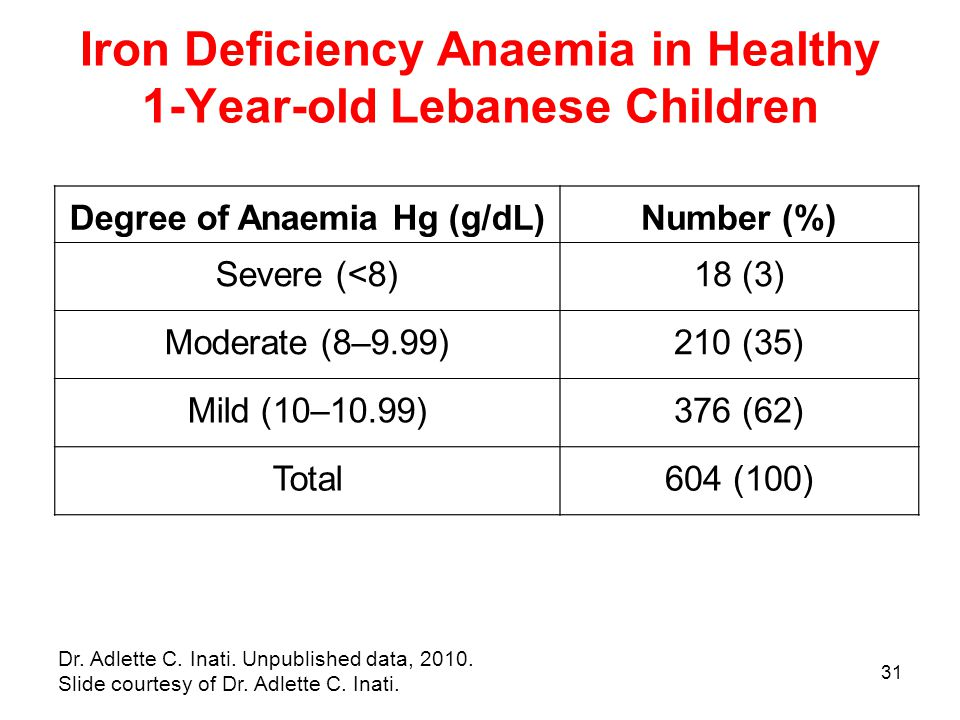 31 Iron Deficiency Anaemia in Healthy 1-Year-old Lebanese Children Dr.