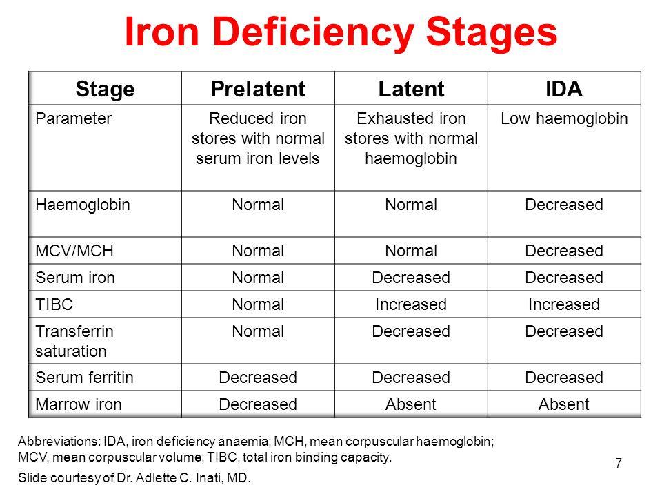 7 Iron Deficiency Stages Slide courtesy of Dr. Adlette C.