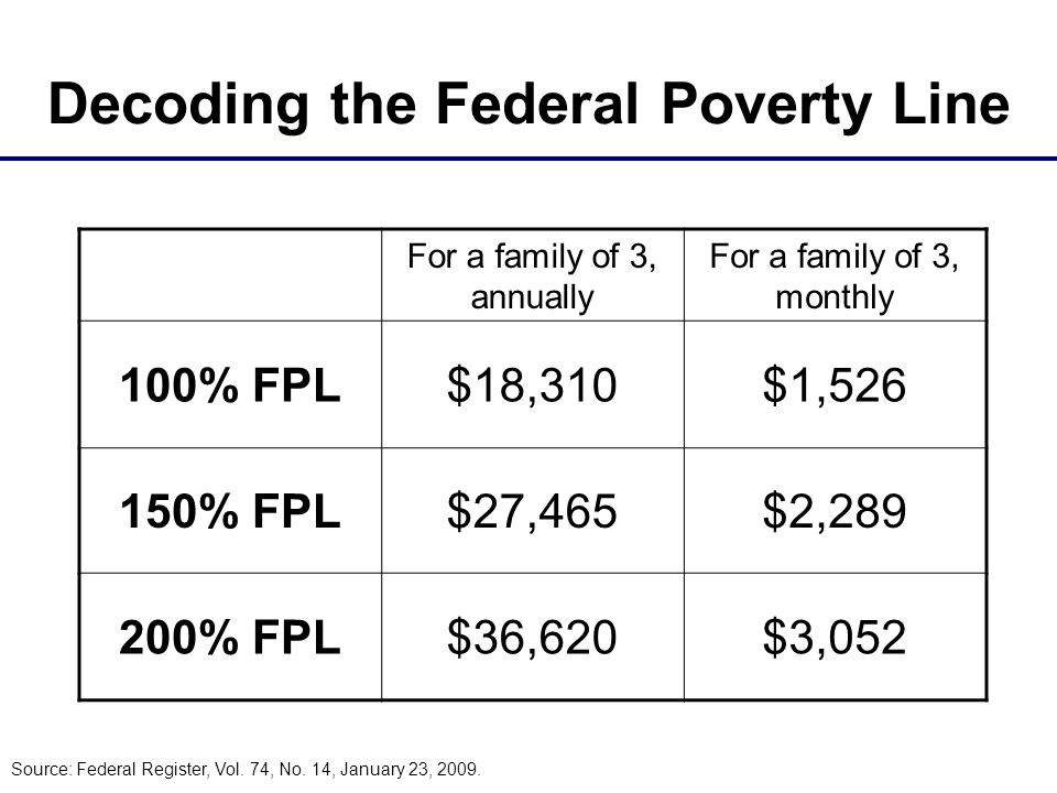 Decoding the Federal Poverty Line For a family of 3, annually For a family of 3, monthly 100% FPL$18,310$1,526 150% FPL$27,465$2,289 200% FPL$36,620$3,052 Source: Federal Register, Vol.