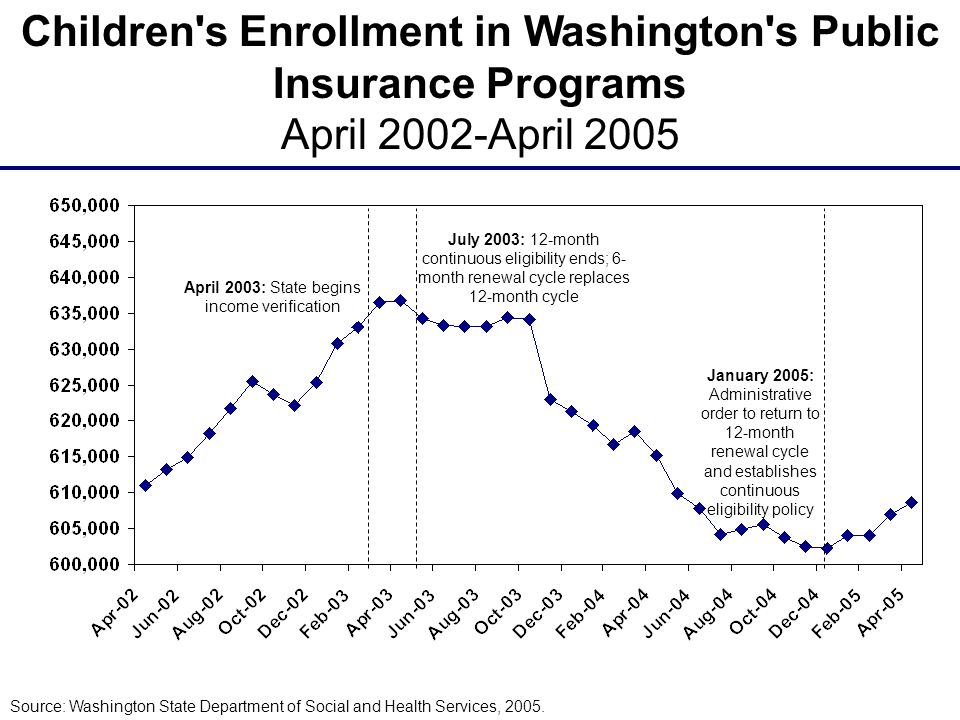 Source: Washington State Department of Social and Health Services, 2005.