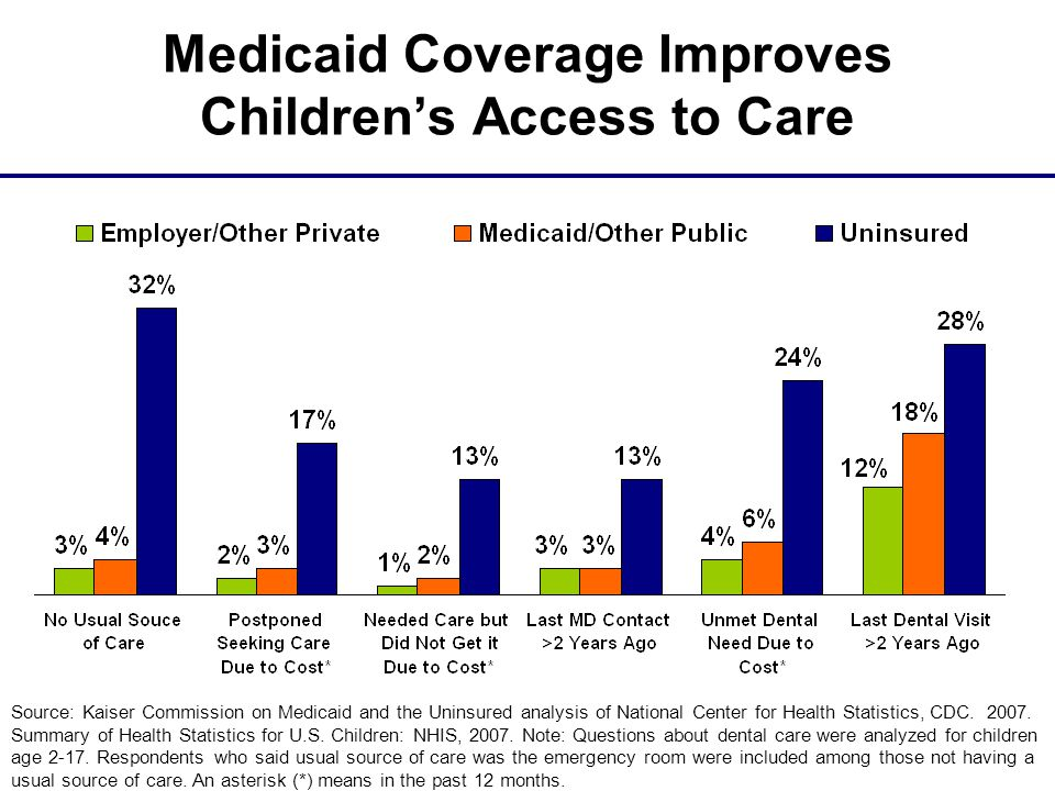 Medicaid Coverage Improves Children's Access to Care Source: Kaiser Commission on Medicaid and the Uninsured analysis of National Center for Health Statistics, CDC.
