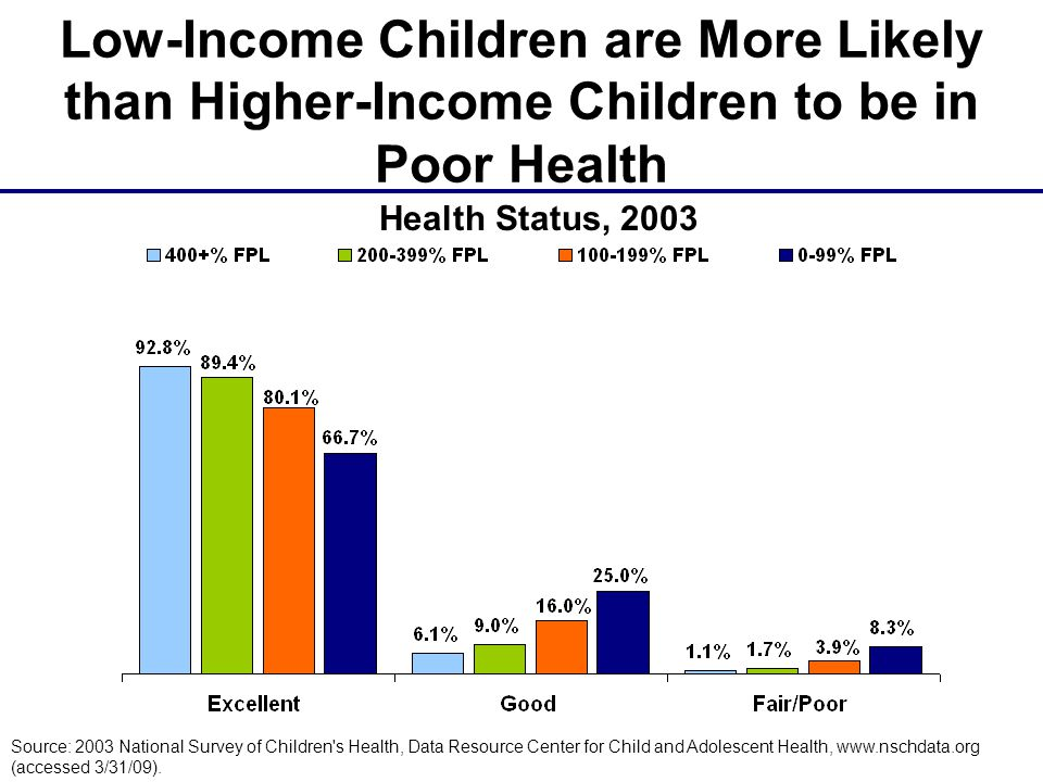 Low-Income Children are More Likely than Higher-Income Children to be in Poor Health Source: 2003 National Survey of Children s Health, Data Resource Center for Child and Adolescent Health, www.nschdata.org (accessed 3/31/09).