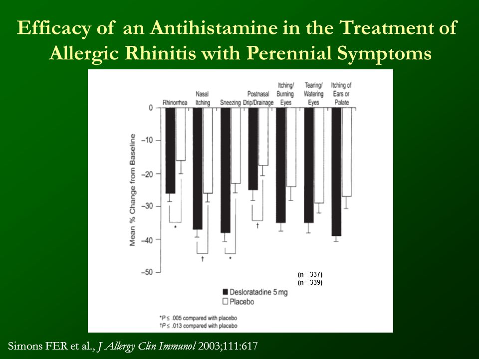 Efficacy of an Antihistamine in the Treatment of Allergic Rhinitis with Perennial Symptoms (n= 337) (n= 339) Simons FER et al., J Allergy Clin Immunol 2003;111:617