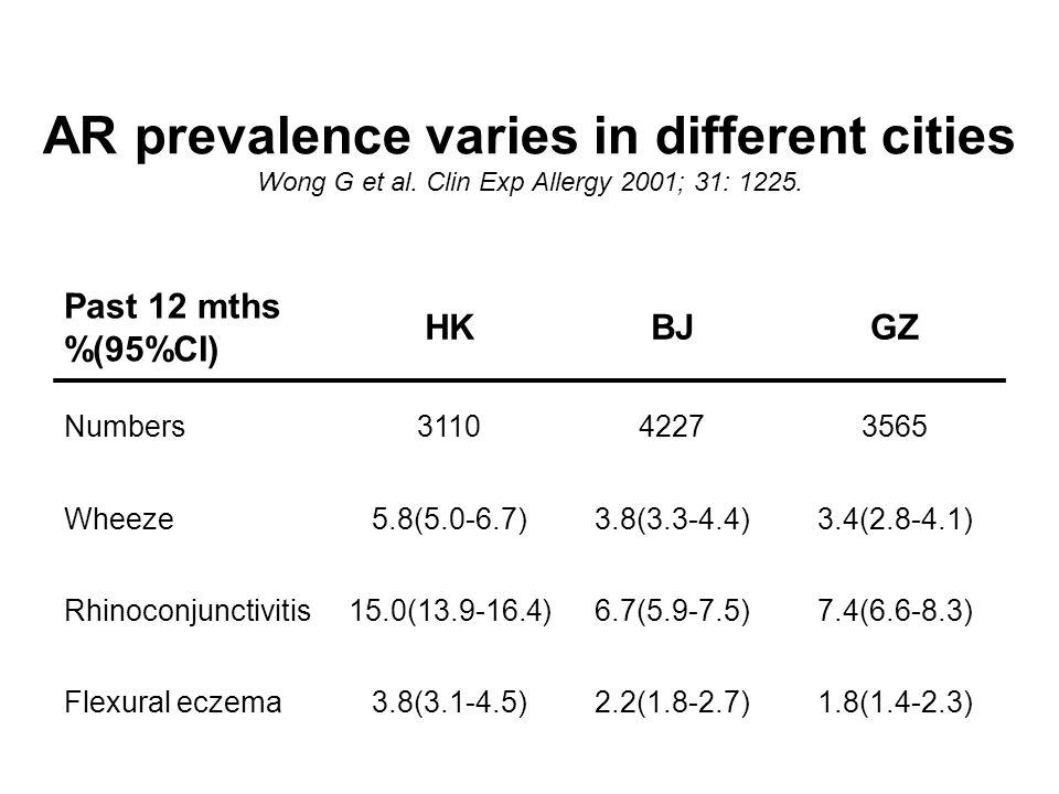 AR prevalence varies in different cities Wong G et al.