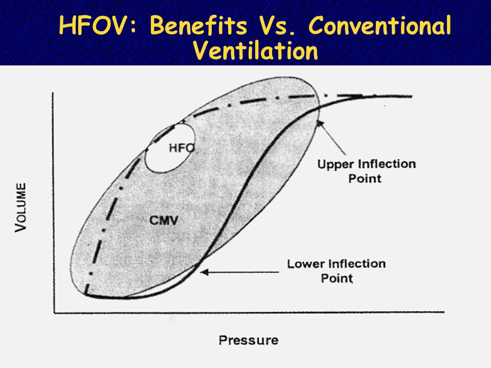 HFOV: Benefits Vs. Conventional Ventilation