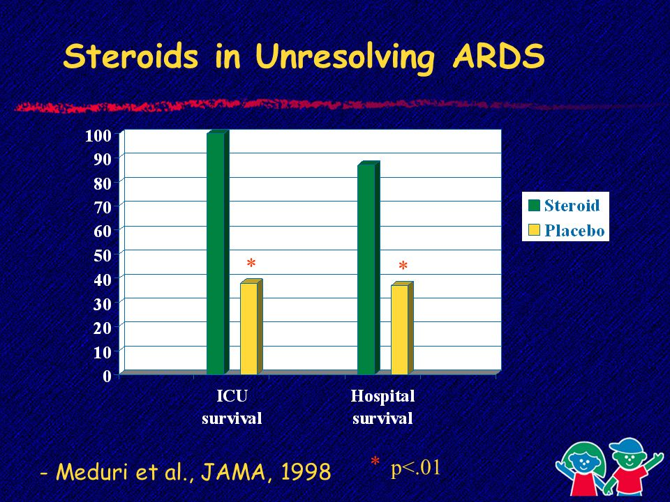 Steroids in Unresolving ARDS * * p<.01 * - Meduri et al., JAMA, 1998