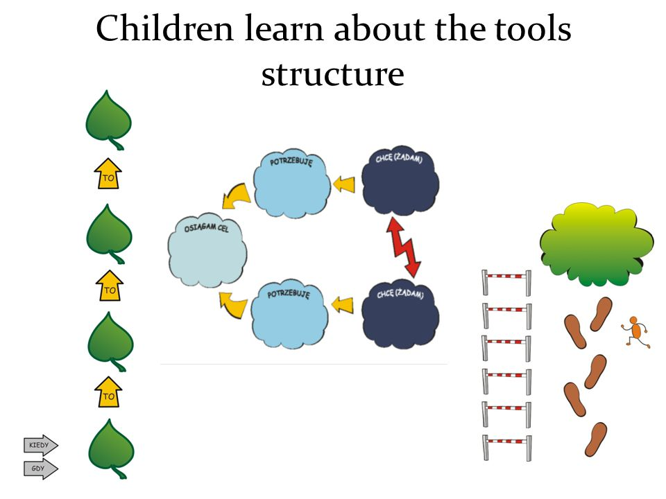 Children learn about the tools structure