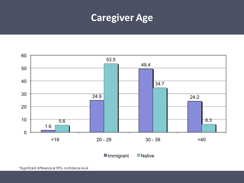 Caregiver Age* *Significant difference at 95% confidence level Caregiver Age