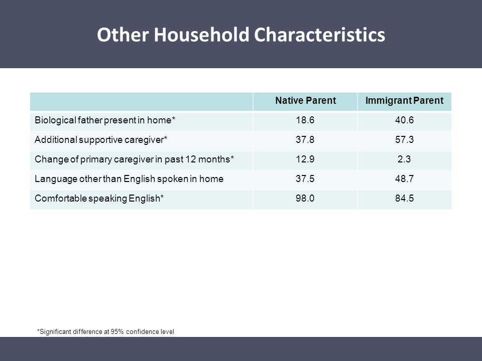 Other Household Characteristics Native ParentImmigrant Parent Biological father present in home*18.640.6 Additional supportive caregiver*37.857.3 Chan