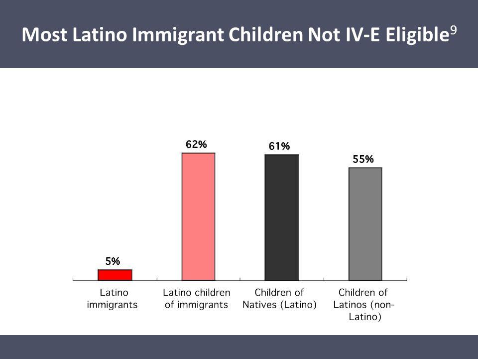 Disparities Affecting Latino Children Most Latino Immigrant Children Not IV-E Eligible 9
