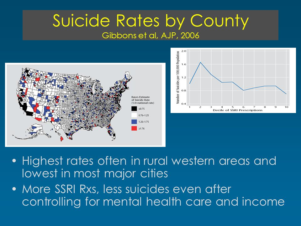 Suicide Rates by County Gibbons et al, AJP, 2006 Highest rates often in rural western areas and lowest in most major cities More SSRI Rxs, less suicides even after controlling for mental health care and income