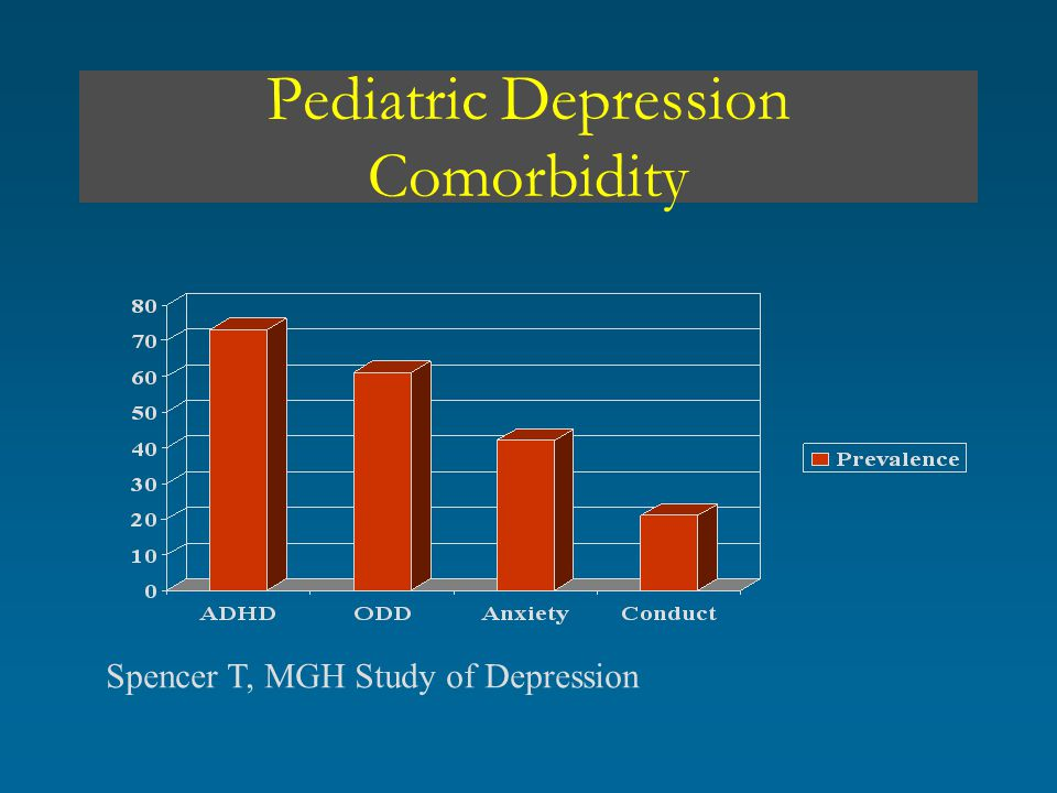 Pediatric Depression Comorbidity Spencer T, MGH Study of Depression