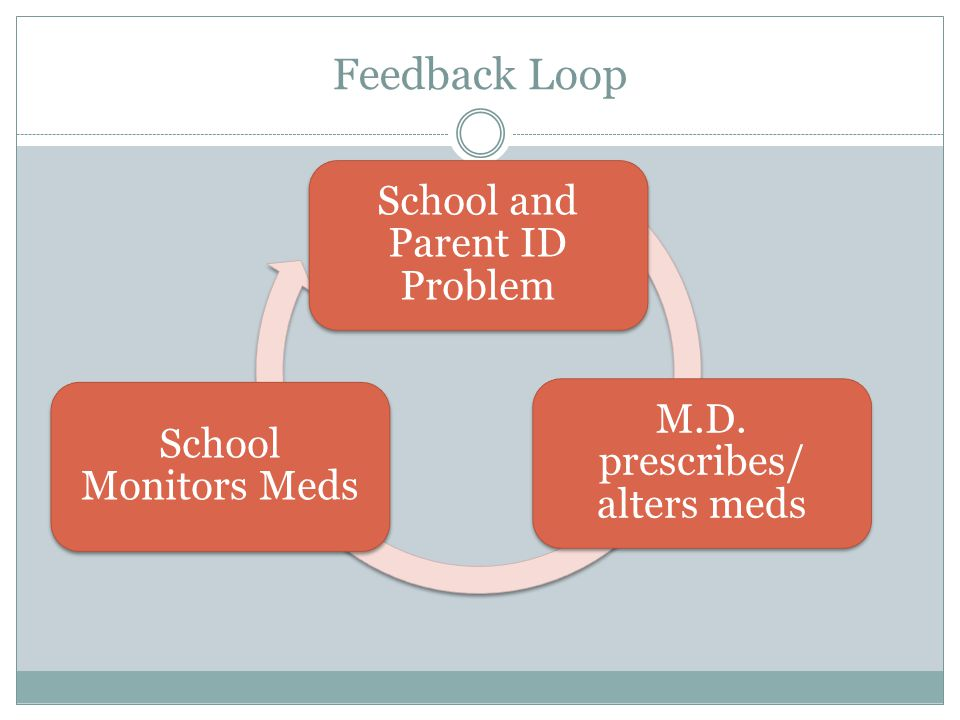 Feedback Loop School and Parent ID Problem M.D. prescribes/ alters meds School Monitors Meds