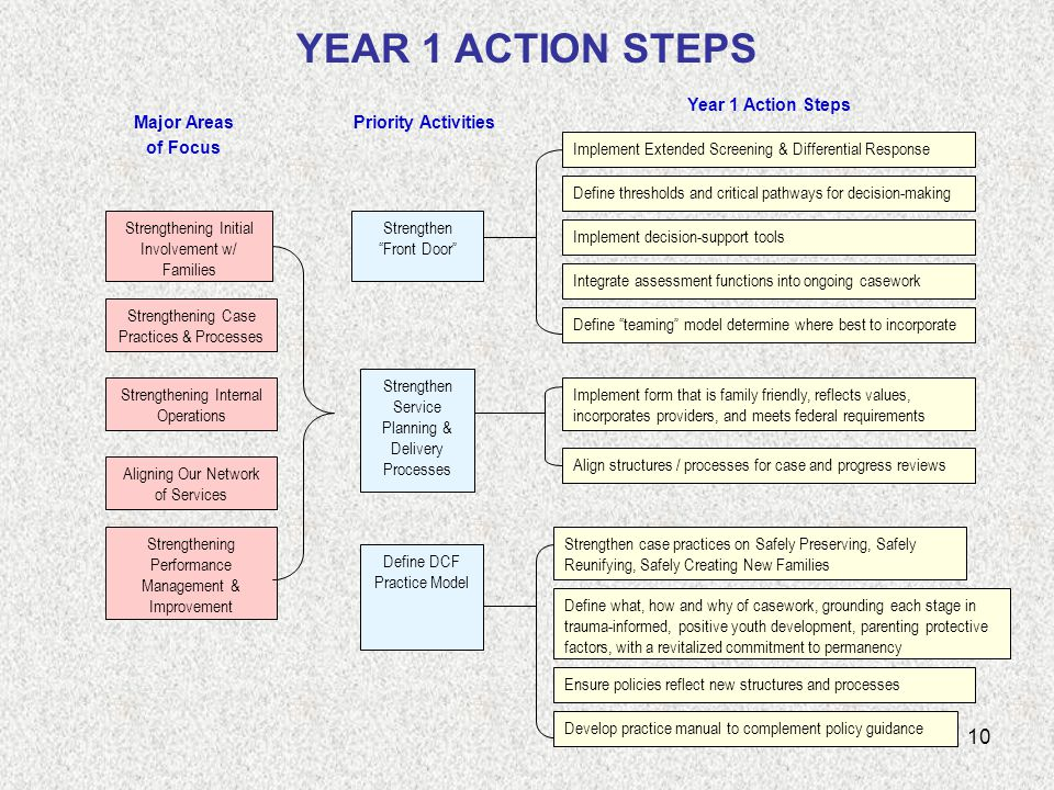 10 YEAR 1 ACTION STEPS Strengthening Initial Involvement w/ Families Strengthening Case Practices & Processes Strengthening Internal Operations Aligning Our Network of Services Strengthening Performance Management & Improvement Major Areas of Focus Priority Activities Year 1 Action Steps Strengthen Front Door Strengthen Service Planning & Delivery Processes Define DCF Practice Model Implement Extended Screening & Differential Response Define thresholds and critical pathways for decision-making Implement decision-support tools Integrate assessment functions into ongoing casework Define teaming model determine where best to incorporate Strengthen case practices on Safely Preserving, Safely Reunifying, Safely Creating New Families Implement form that is family friendly, reflects values, incorporates providers, and meets federal requirements Align structures / processes for case and progress reviews Define what, how and why of casework, grounding each stage in trauma-informed, positive youth development, parenting protective factors, with a revitalized commitment to permanency Ensure policies reflect new structures and processes Develop practice manual to complement policy guidance
