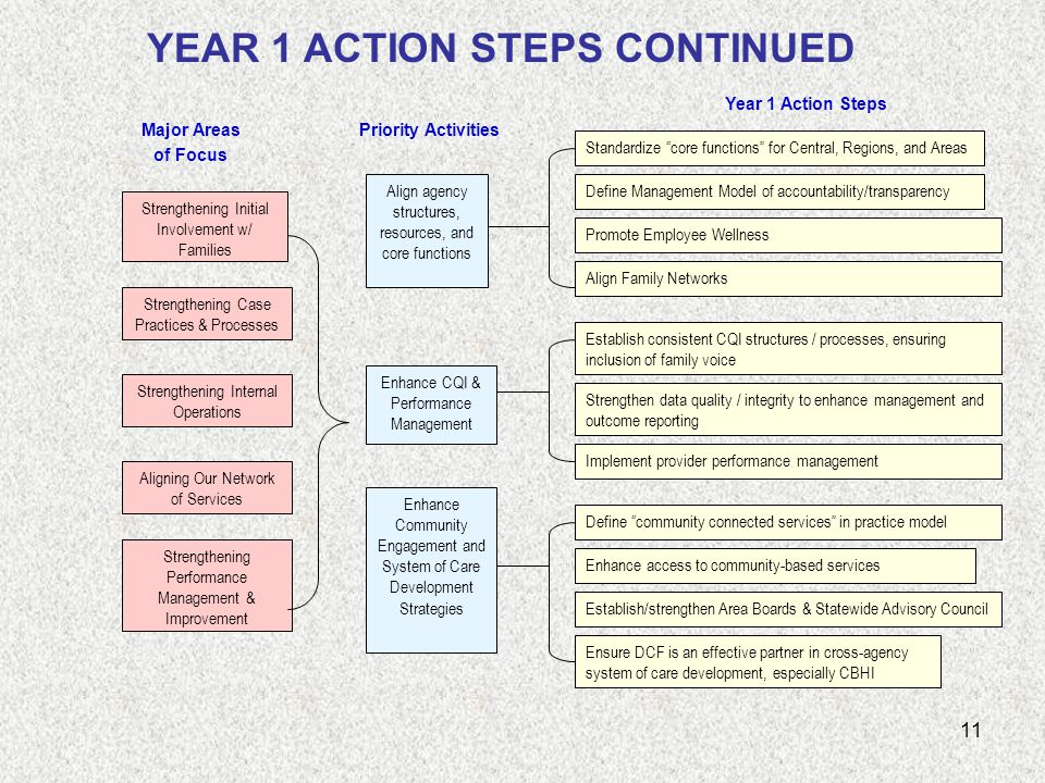 11 YEAR 1 ACTION STEPS CONTINUED Strengthening Initial Involvement w/ Families Strengthening Case Practices & Processes Strengthening Internal Operations Aligning Our Network of Services Strengthening Performance Management & Improvement Major Areas of Focus Priority Activities Year 1 Action Steps Align agency structures, resources, and core functions Enhance CQI & Performance Management Enhance Community Engagement and System of Care Development Strategies Standardize core functions for Central, Regions, and Areas Define Management Model of accountability/transparency Promote Employee Wellness Strengthen data quality / integrity to enhance management and outcome reporting Establish consistent CQI structures / processes, ensuring inclusion of family voice Implement provider performance management Align Family Networks Define community connected services in practice model Enhance access to community-based services Establish/strengthen Area Boards & Statewide Advisory Council Ensure DCF is an effective partner in cross-agency system of care development, especially CBHI