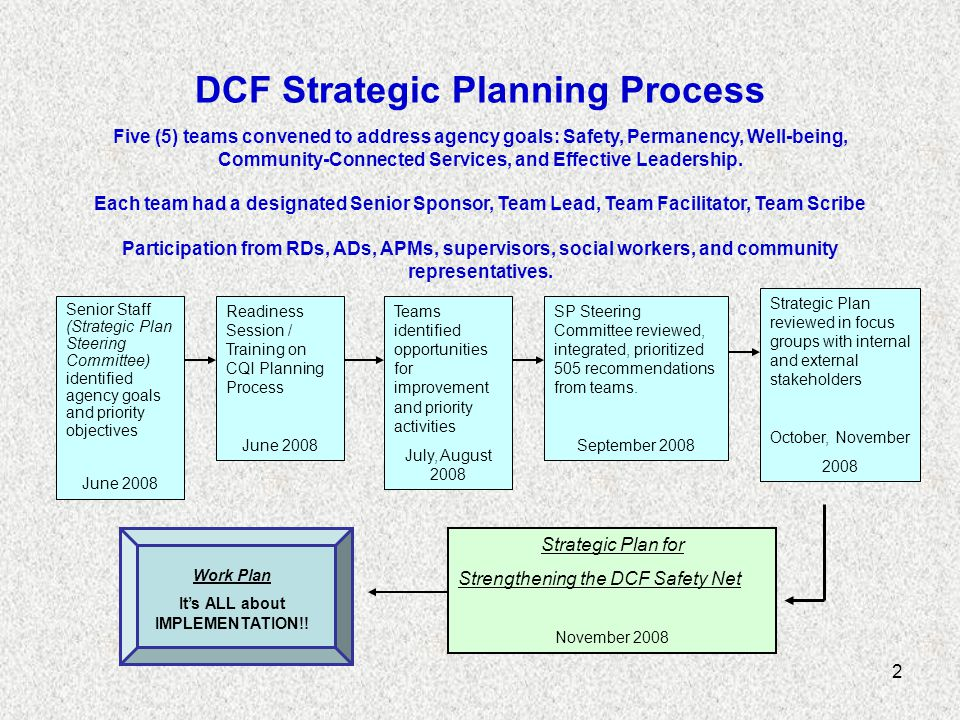 2 DCF Strategic Planning Process Five (5) teams convened to address agency goals: Safety, Permanency, Well-being, Community-Connected Services, and Effective Leadership.