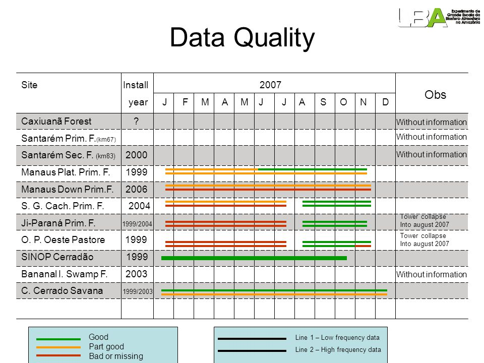 Post-Field Data Quality Control (Propose) (Foken et al 2004) Quality Assurance and Quality Control 1.Specification of user requirements 2.Specification of the measuring system 3.Identification of suitable measuring locations 4.Definition of necessary calibrations 5.Definition of quality control (QC) – Quality Evaluation 6.Corrective actions – short time answer 7.Feedback from the user of the data (intranet / Internet) LBA Researcher LBA Students Other researchers Other Students Governmental Institutions Consortiums (CEOP, Fluxnet etc)