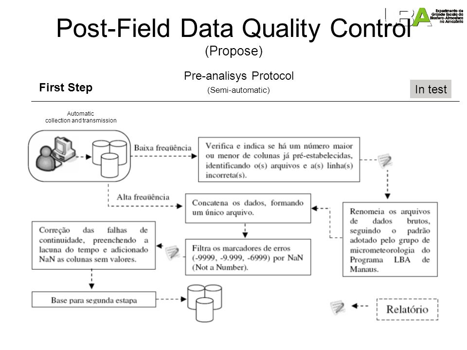 Post-Field Data Quality Control (Propose) Second Step In test (Semi-automatic) Pre-Analisys Protocol Send to user (Reichstein et al 2006) http://www.bgc-jena.mpg.de/bgc-mdi/html/eddyproc/index.html