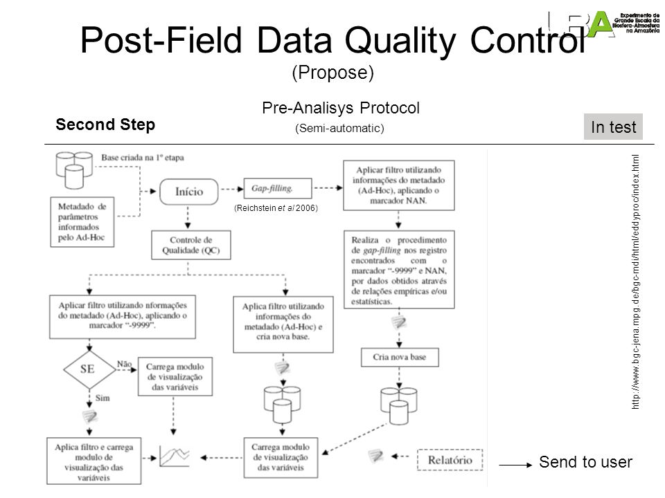 Post-Field Data Quality Control (Propose) Second Step (automatic – intelligent Neural Net and algorithm) planning Pre-analisys Protocol Automatic collection and transmission