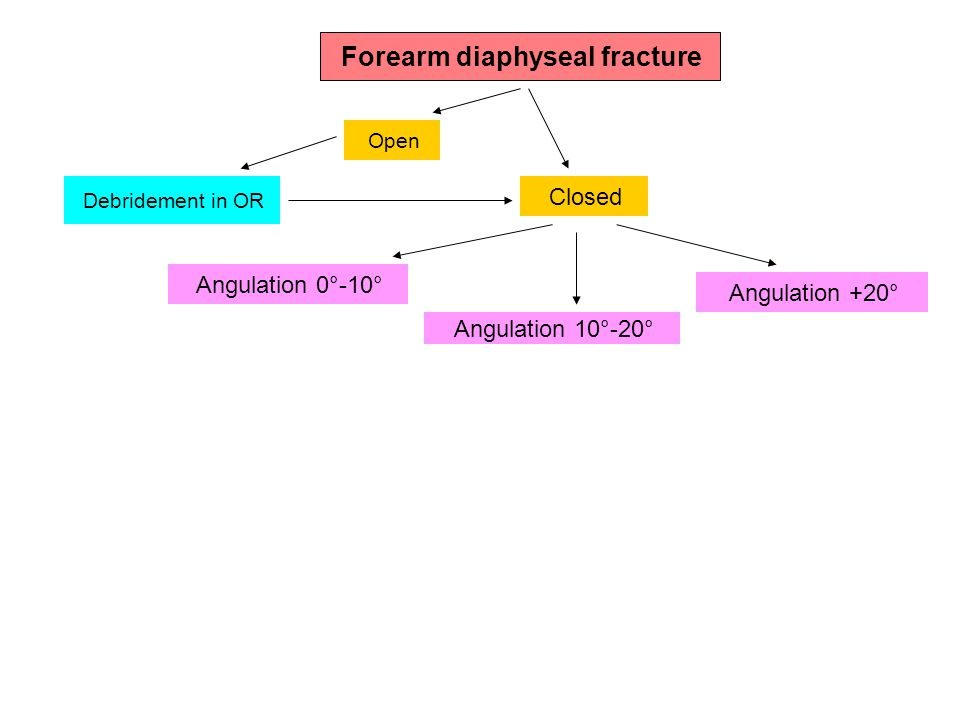 Forearm diaphyseal fracture Open Closed Debridement in OR Angulation 0°-10° Angulation 10°-20° Angulation +20°