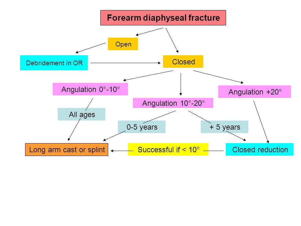 Forearm diaphyseal fracture Open Closed Debridement in OR Angulation 0°-10° Angulation 10°-20° Angulation +20° Closed reduction + 5 years All ages Long arm cast or splint 0-5 years Successful if < 10°