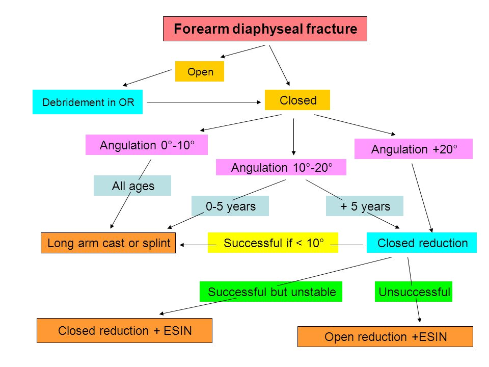 Forearm diaphyseal fracture Open Closed Debridement in OR Angulation 0°-10° Angulation 10°-20° Angulation +20° Closed reduction Open reduction +ESIN Unsuccessful + 5 years All ages Long arm cast or splint 0-5 years Successful if < 10° Successful but unstable Closed reduction + ESIN