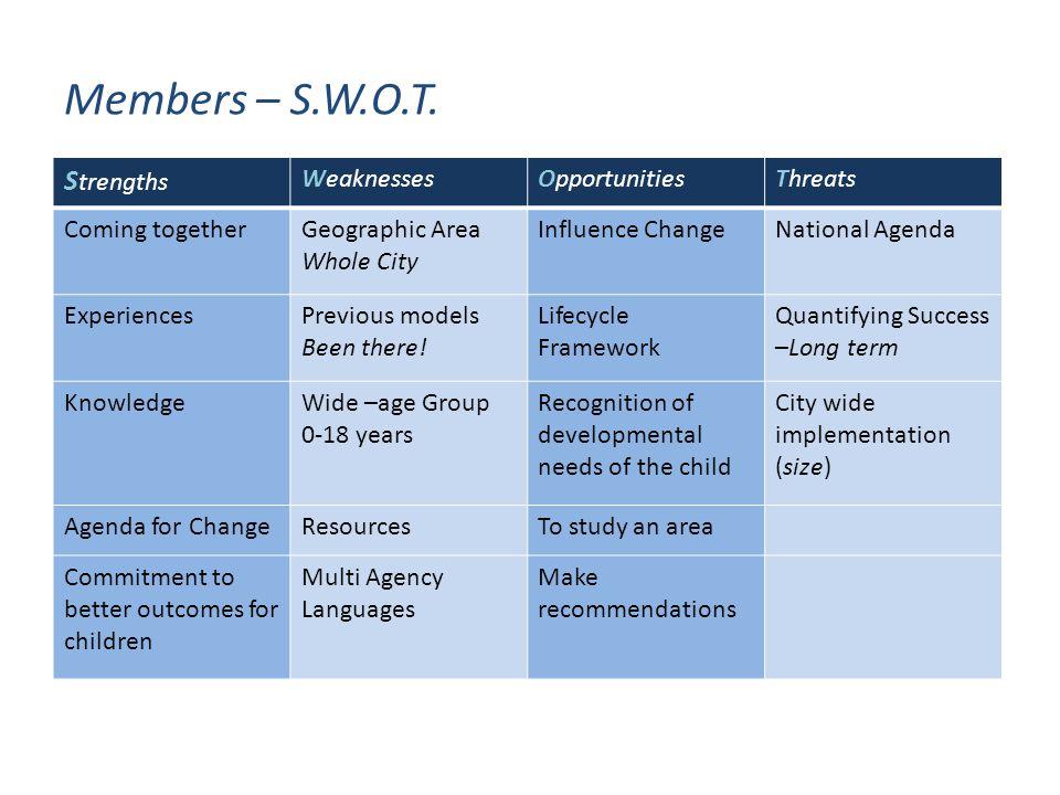 Members – S.W.O.T.