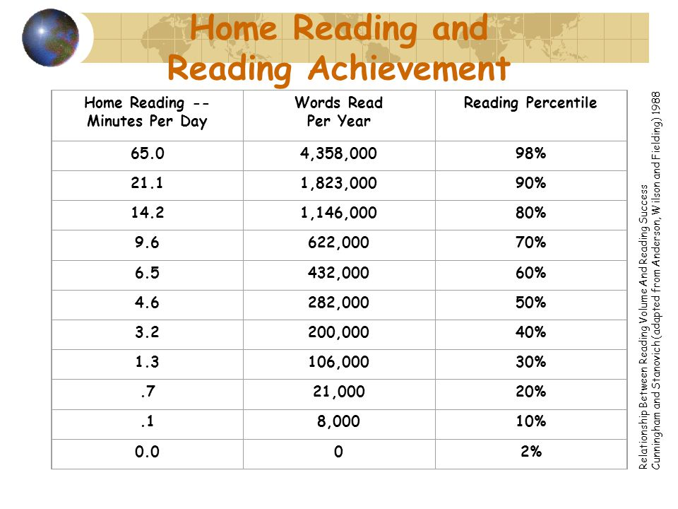 Home Reading and Reading Achievement Home Reading -- Minutes Per Day Words Read Per Year Reading Percentile 65.04,358,00098% 21.11,823,00090% 14.21,146,00080% 9.6622,00070% 6.5432,00060% 4.6282,00050% 3.2200,00040% 1.3106,00030%.721,00020%.18,00010% 0.002% Relationship Between Reading Volume And Reading Success Cunningham and Stanovich (adapted from Anderson, Wilson and Fielding) 1988