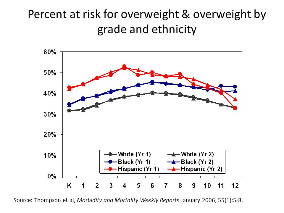 Percent at risk for overweight & overweight by grade and ethnicity Source: Thompson et al, Morbidity and Mortality Weekly Reports January 2006; 55(1):5-8.