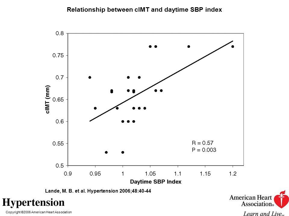 Copyright ©2006 American Heart Association Lande, M. B. et al. Hypertension 2006;48:40-44 Relationship between cIMT and daytime SBP index