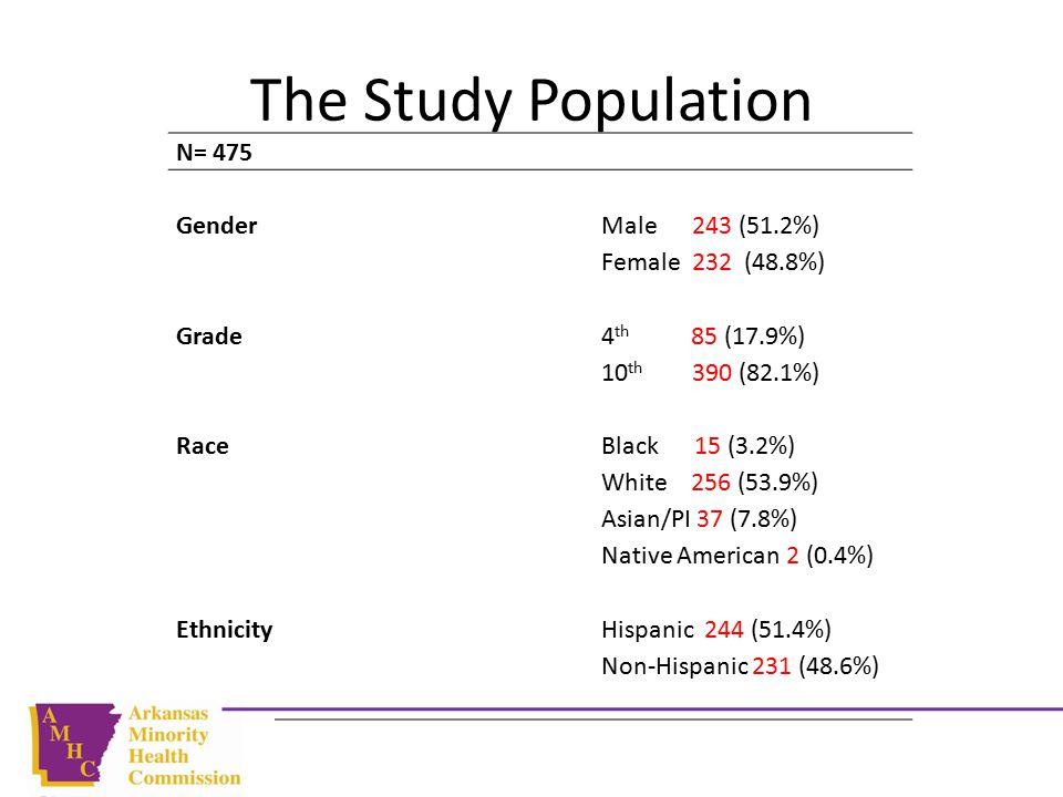 The Study Population N= 475 GenderMale 243 (51.2%) Female 232 (48.8%) Grade4 th 85 (17.9%) 10 th 390 (82.1%) RaceBlack 15 (3.2%) White 256 (53.9%) Asian/PI 37 (7.8%) Native American 2 (0.4%) EthnicityHispanic 244 (51.4%) Non-Hispanic 231 (48.6%)